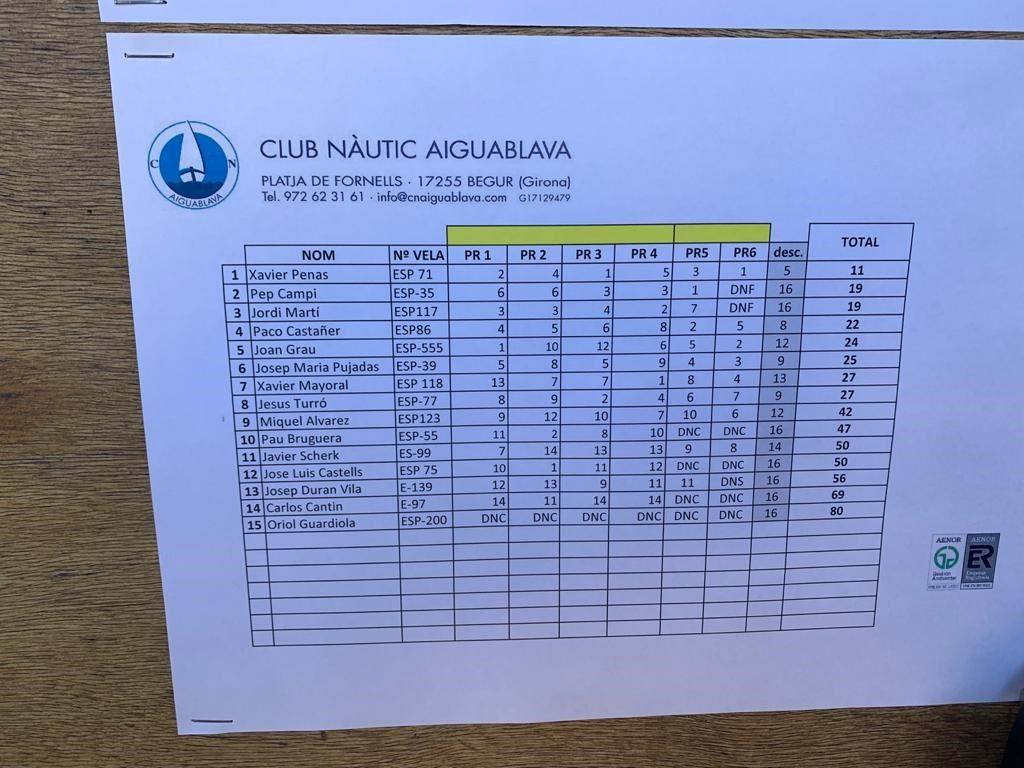 FINN: COPA CATALUNYA FINN. VI REGATA AIGUABLAVA FINN MÀSTER al Club Nàutic Aiguablava - Vela -